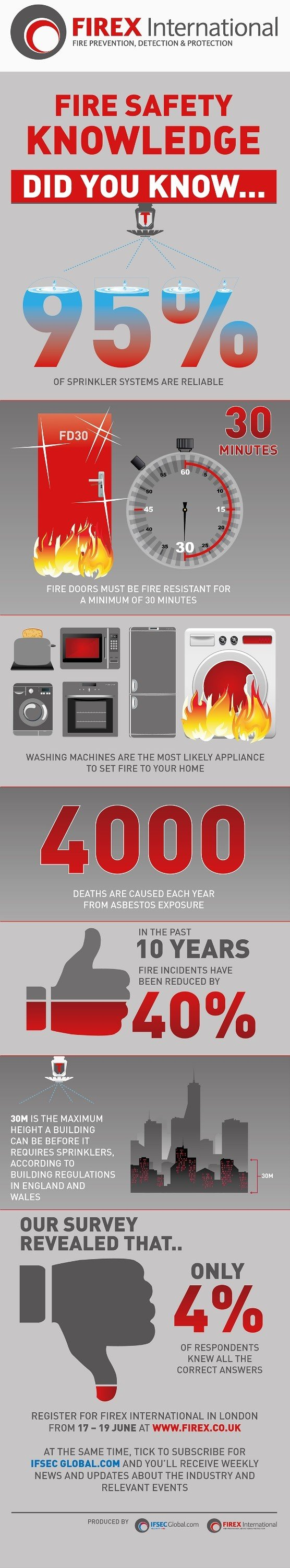 That's just one of the unnerving, reassuring, or simply fascinating facts  from the infographic below, based on a fire safety quiz held by FIREX ...