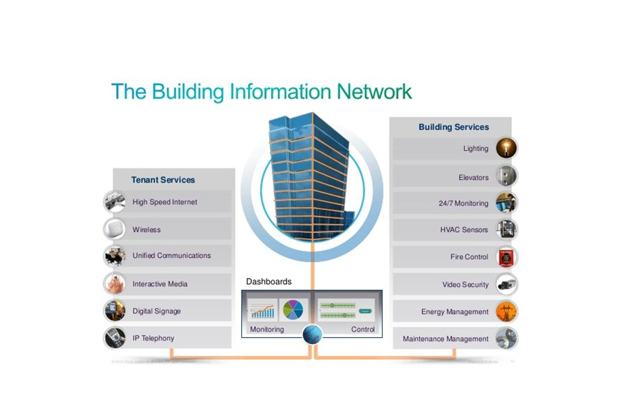 Intelligent buildings a blueprint for adoption building info network malvernweather Gallery