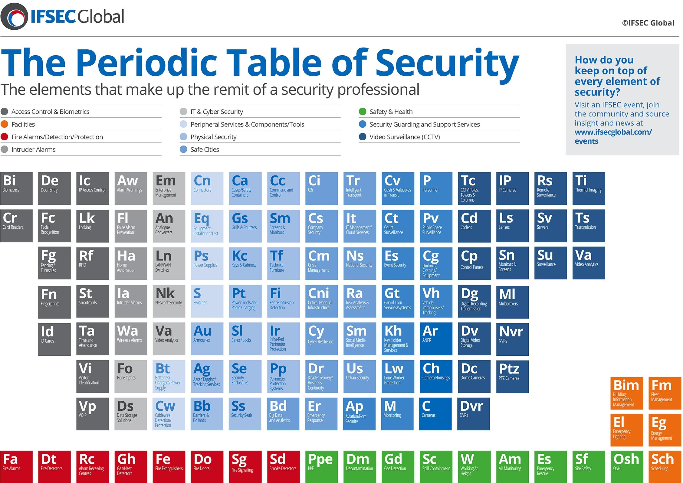 IFSEC Periodic Table of Security full size