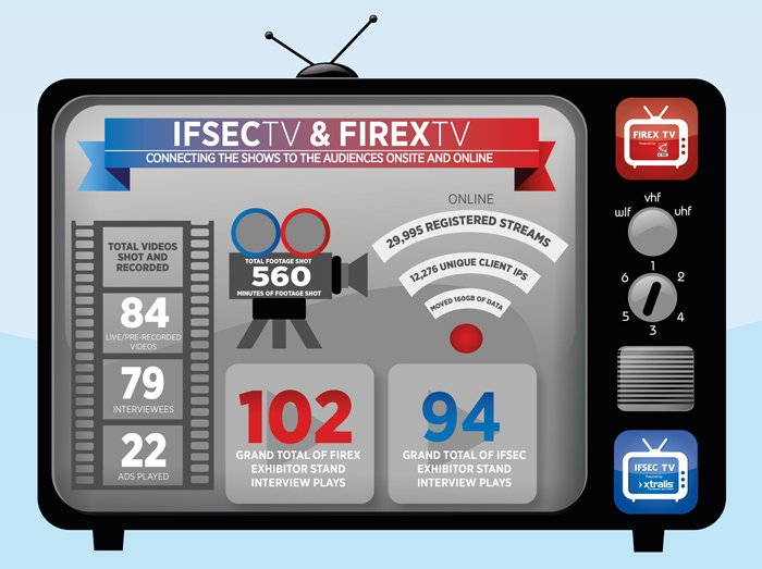 IFSEC TV and FIREX TV infographic