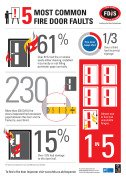 fire door infographic