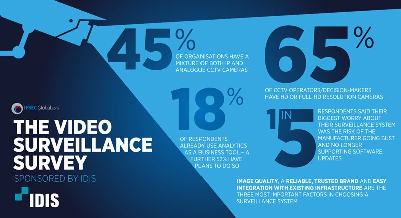 Infographic Video Surveillance Trends