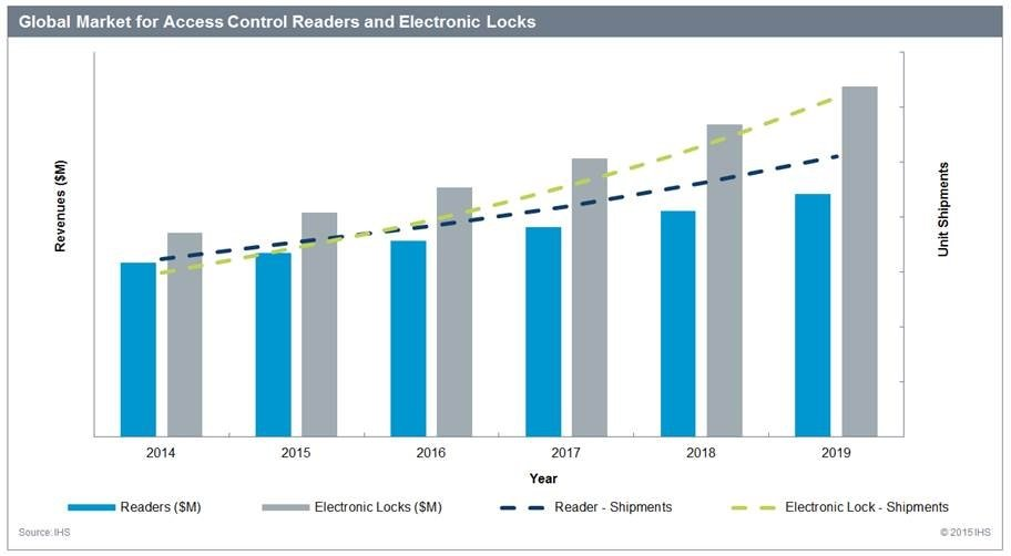 The Global Market For Electronic Locks In 2015 A Snapshot