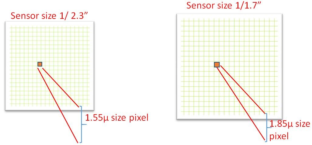 4K CCTV Won\u0027t Deliver 4K Images without the Right Lenses \u2013 and