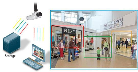Multi-view streaming in a network camera means that separate video streams of zoomed-in sections can be viewed at the same time as the full overview image