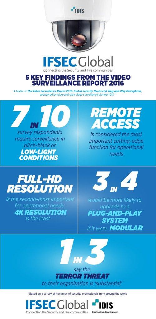 IDIS report infographic