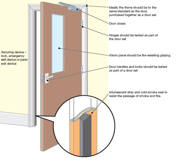 Fire doors explained a beginner s guide - What is a fire rated door ...