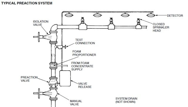 How Do I Fix A Sprinkler Valve That Leaks Instead Of Popping Up The Sprinkler He likewise Power Venter Wiring Diagram together with Types Fire Sprinkler Systems Designs Colour Codes Suppliers further Septic System Wiring Schematic moreover Xuanqiu 88582   smenprosoall. on irrigation control valve parts diagram