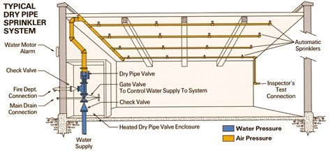 Fire Sprinkler Systems A Guide To Designs Colour Codes