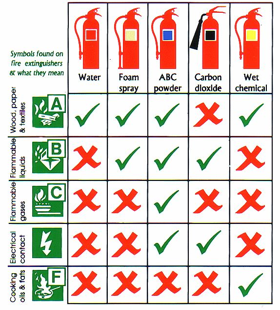 Fire extinguisher types: How to choose the right class