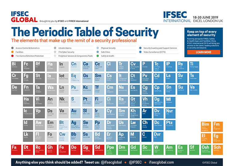 Fire & Security Services As A Periodic Table